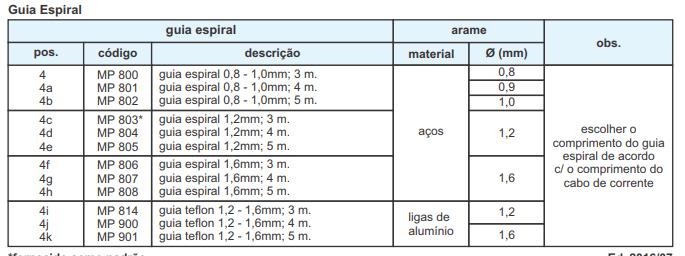 Guia Espiral – TOCHAS MIG OXIMIG-2
